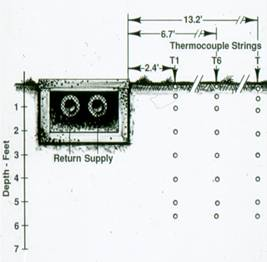 Instrumentation plan for heat loss measurement on a shallow concrete trench